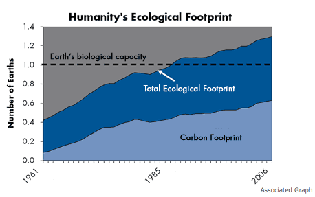 Global Footprint Network
